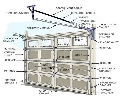 Garage Door Repair Springs Parts Overhead Door Fireplace Useful Tips And Regarding Broken Garage Door