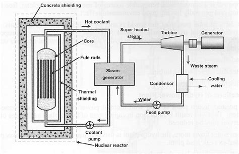 layout of thermal power plant ppt mechanical engineering