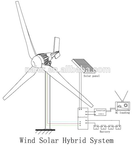 grid on grid residential wind power generator view