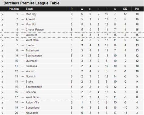 premiership youth table football premiership table chionship table