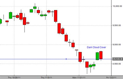 bank nifty live chart nifty and bank nifty form cloud cover in candlestick