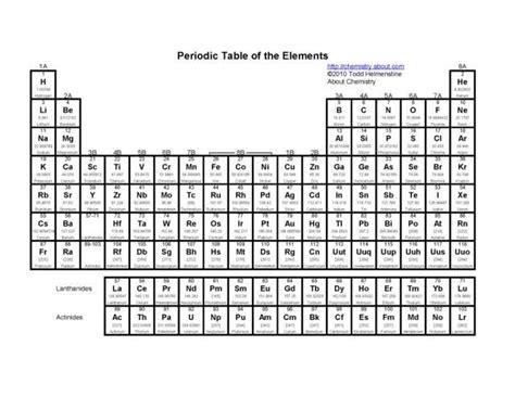 printable periodic table regents printable periodic tables pdf periodic table