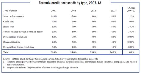 What Does Formal Credit How We Borrow Money In South Africa