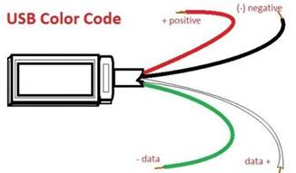 cable color usb wire color code the four wires inside cable code