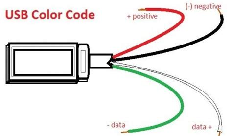 usb wire colors usb wire color code the four wires inside cable code