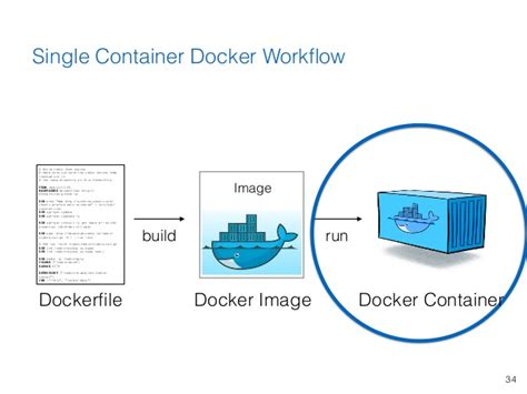 docker alpine tutorial using docker containers to improve reproducibility in