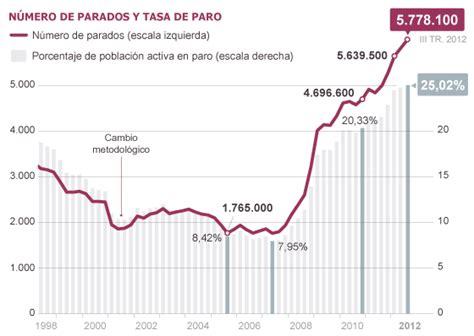 tasa de desempleo en puerto rico graficas d econom 237 a blog encuesta de poblaci 243 n activa 3er