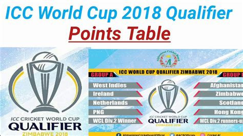 Cup Qualifiers 2018 Point Table Cricket Review