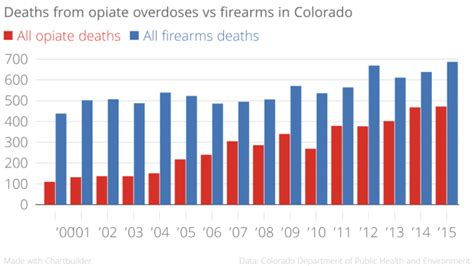 Opiate Detox Colorado by Colorado S Opioid And Heroin Overdose Deaths Outnumbered