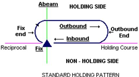 holding pattern definition cfiai lesson plans holding