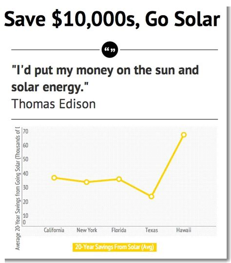 how much solar energy is needed to power a home solar energy advantages disadvantages