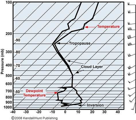 stuve diagram chapter 2