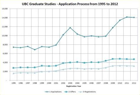 Msu Mba Acceptance Rate by Ubc Graduate Admissions Statistics 2018 2019 Studychacha