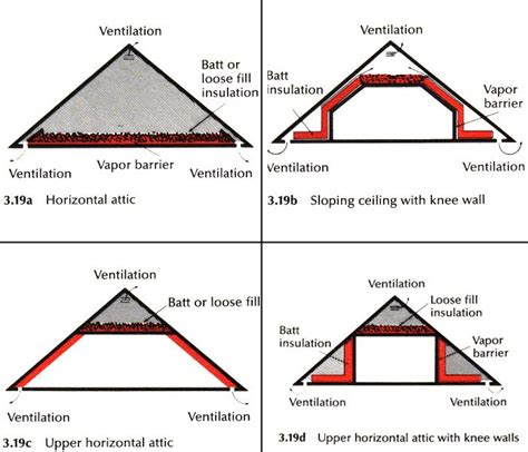 how to insulate an attic ceiling insulation fix it fix it beautiful