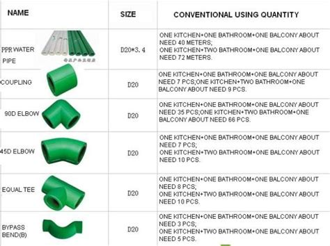 Plumbing Materials Price List by 90 176 Fittings And Pipe Plumbing Material From