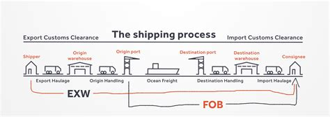 fob or exw choosing the right service transporteca