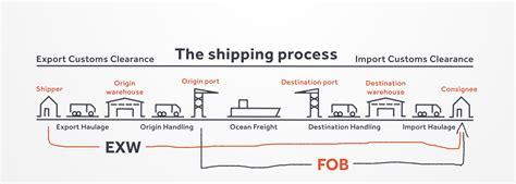 fob oder exw den richtigen service ausw 228 hlen transporteca