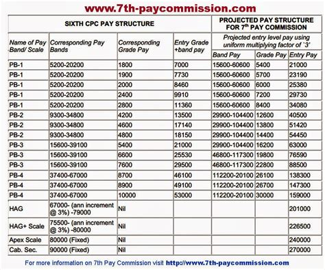7pay Commission | 7th pay commission 7th pay commission estimated pay scales