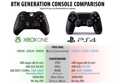 what console is better xbox one or ps4 the boo gaming tech and f1