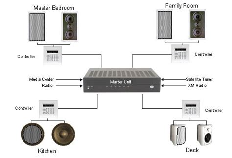 whole house music distribution avi custom installation specialist whole house audio quot pipe in music system quot