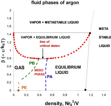 phase diagram argon fluid phases of argon a debate on the absence of der waals critical point