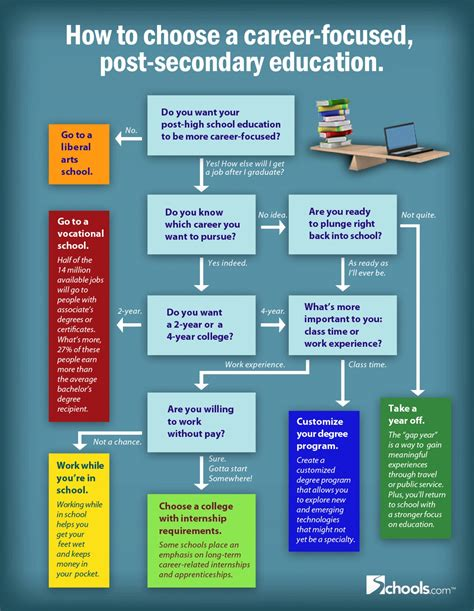 Infographic Visual Ly Creating A Career Plan Five how to choose a career focused education visual ly