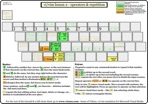 tutorial vim linux 1000 images about math and computer science on pinterest