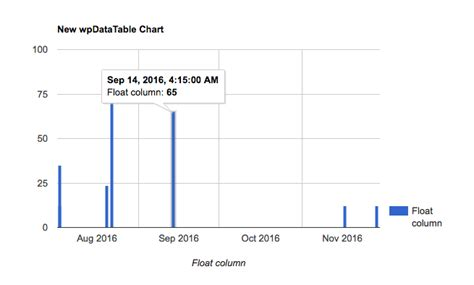format date highcharts datetime and time columns in wordpress tables and spreadsheets