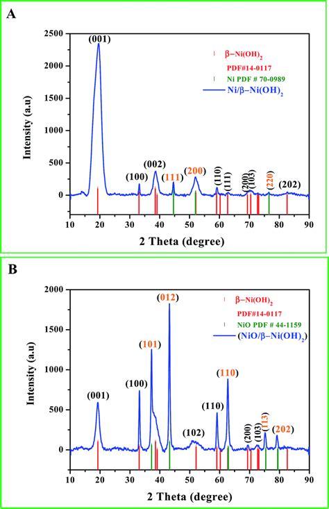 xrd patterns of ni nio pdda g nanohybrids one step synthesis of ni ni oh 2 nano sheets nss and