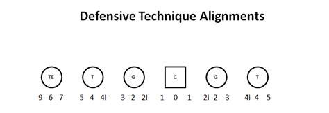 3 technique block destruction vs run blocking schemes building a run game based on defensive line techniques