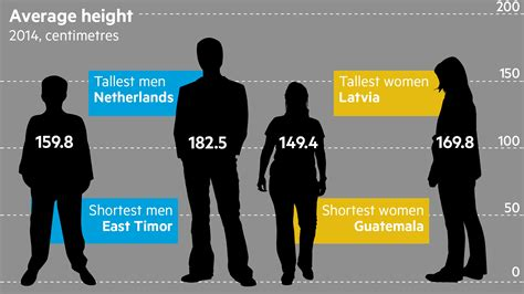 average height the world is growing taller but unevenly