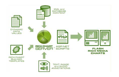 sreenshot rich chart server 1 0 flash charts dynamic