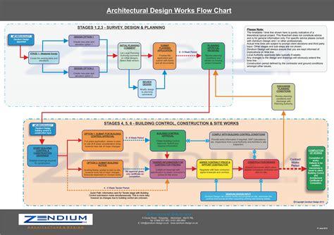 interior design flowchart flowchart of the interior design flowchart design for