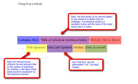 apa format works cited website diagrams for mla apa citations