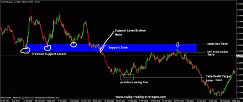 swing trading setup support turned resistance and resistance turned support