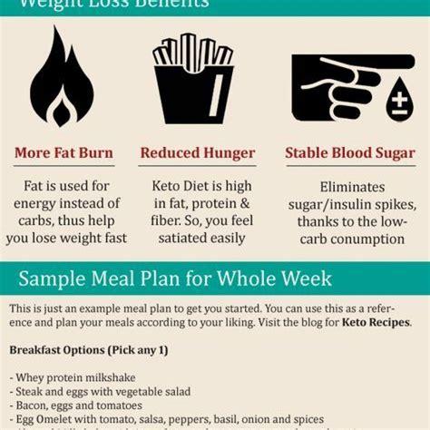 keto diet ketogenic diet for beginners keto recipes for veg non