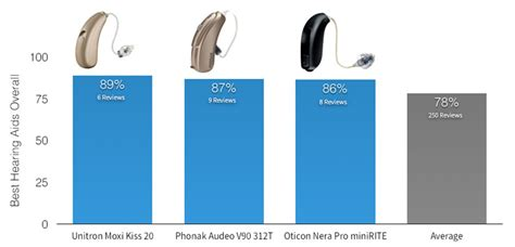 best hearing aids reviews hearing aids real consumer feedback