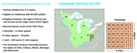 the 640 acre sections created in the northwest debating democracy us history i os collection