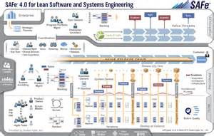 building the lean agile enterprise with the scaled agile