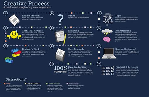 design poster process creative process poster on behance