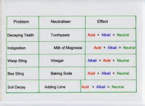 acids and alkalis clounagh science s blog