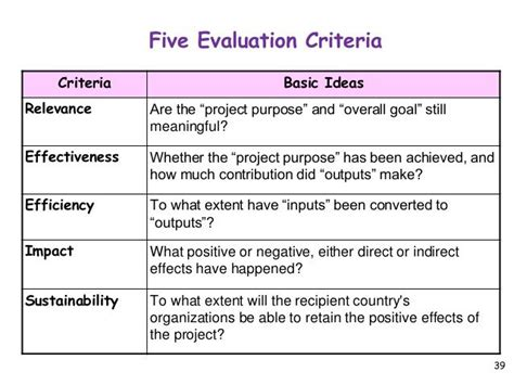 project evaluation project evaluation criteria list s 248 gning work