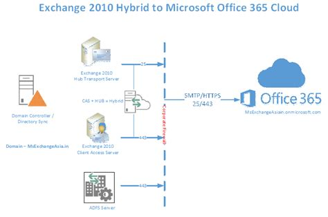 Office 365 Exchange by Build Your Own Lab Deployment Migration To Microsoft