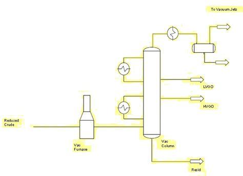 vacuum distillation unit oil refinery processes petroleum drilling books