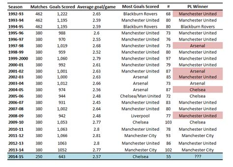 epl table winners economics of sport the economics of sport