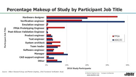 ic layout job description semiconductor engineering the 2016 wilson research