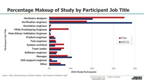fpga design engineer job description semiconductor engineering the 2016 wilson research