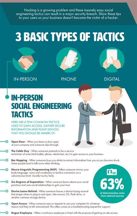 Social Engineering social engineering tactics infographic recoil offgrid
