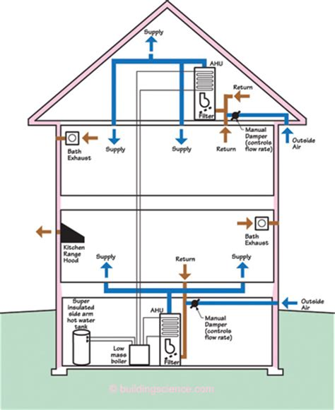 home gas hvac system diagrams home free engine