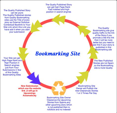 social bookmarking sites list 2014 social bookmarking sites list 2015 2016